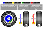 What is Brake Fade Explained