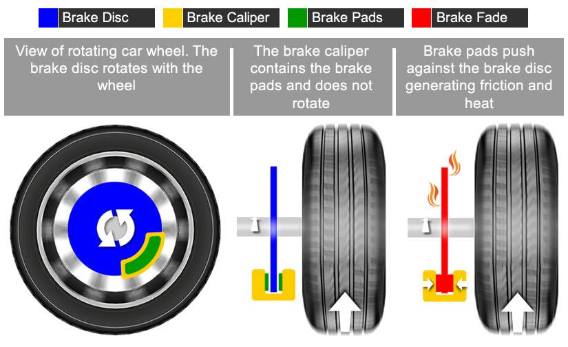 Brake Fade Explained