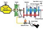 How Car Gears Work in a Manual Car Tutorial