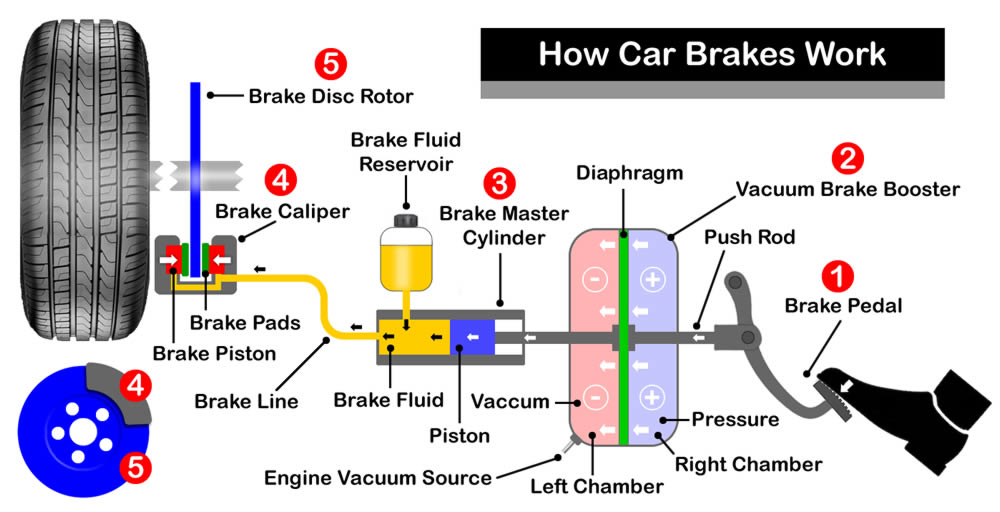 How Car Brakes Work Diagram