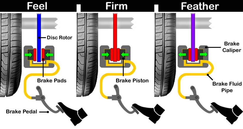 How to Brake Smoothly in a Manual Car