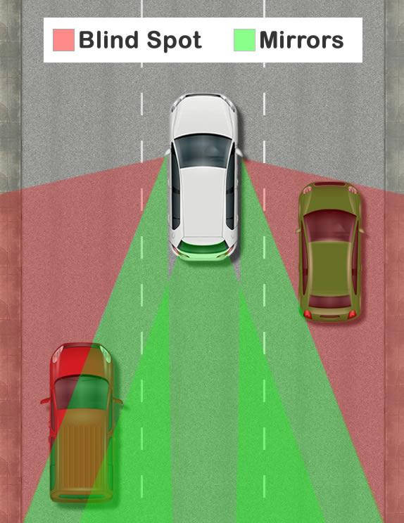 Car mirror blind spot diagram