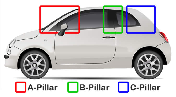 The roof and door supports in your car are called A, B and C-pillars