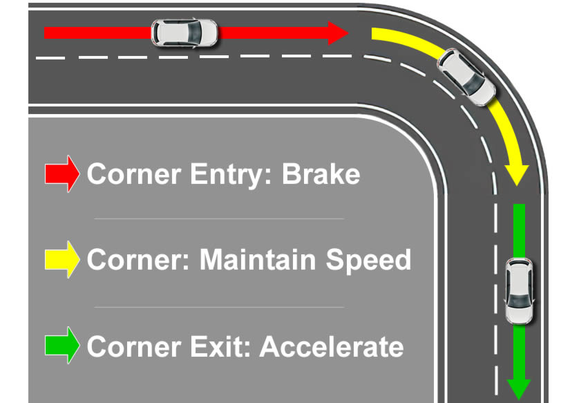 Should You Brake While Turning?