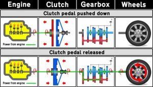 Diagram illustrating why a clutch is needed in a car