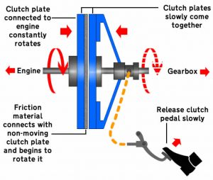 Diagram of clutch plates joining together
