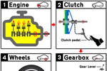 Tutorial explaining what a car clutch does with diagrams